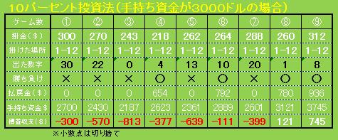 hyou_kouryaku_10%tousi.png